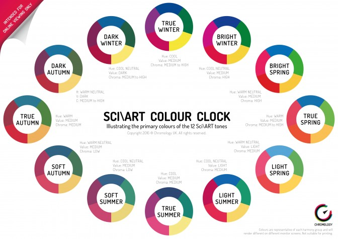The Sci\ART™ 12 Tones Colour Clock - Chromology Personal Colour Analysis and Image Consultancy Oxford